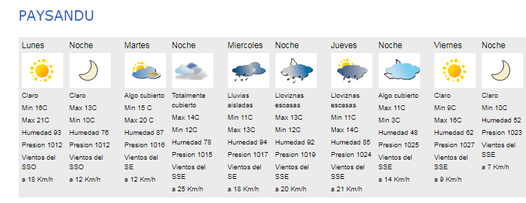 Pronostico extendido para Paysandu