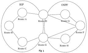 redistribution de routes entre RIP et OSPF