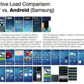 iOS 7 SPANKS Samsung's Android in user-experience rating