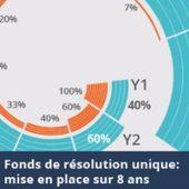 Fonds de résolution unique : les banques (françaises surtout) passent à la caisse