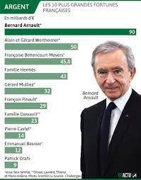 500 plus grandes fortunes de France : « Ils pillent notre argent en pleine pandémie, prenons le pouvoir au capital ! » (Fabien Roussel - PCF)