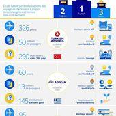 TOP 10 : Turkish Airlines au sommet selon eDreams