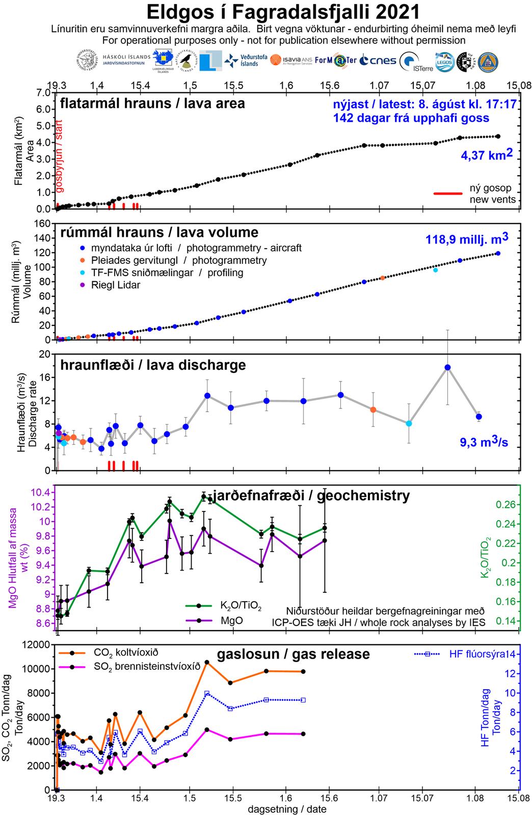 Fagradalsfjall éruption - les paramètres au 08.08.2021 ( surface du champ de lave , voume de lave émis, décharge, géochimie et gaz relâchés) - Doc. Jardvis