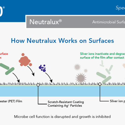 Madico's Neutralux Antimicrobial Surface Protection Film