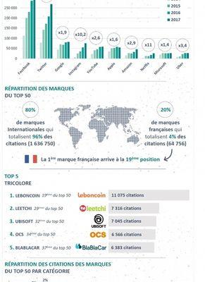 Visibilité et branding : TOP 10 des marques tech