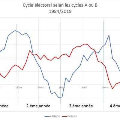 Cycle électoral et cycle B.