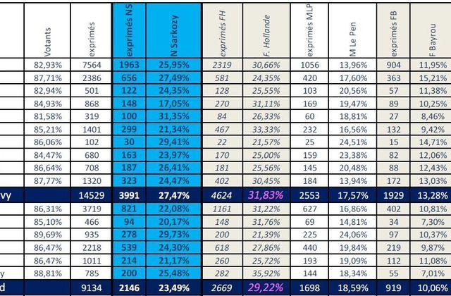 27,40% pour Nicolas Sarkozy - Résultats détaillés dans les 7 cantons et 53 communes de la 3ème circonscription du Morbihan de Pontivy à Elven
