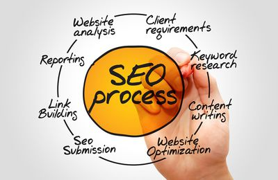 Contract for website design services &