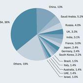 L'année 2015 aura marqué la fin de la baisse des dépenses militaires mondiales