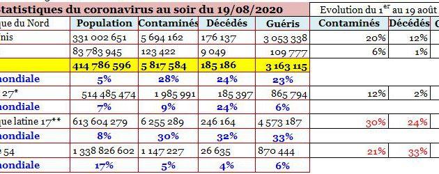 855 MILLE MORTS DU COVID-19 DANS LE MONDE, PLUS DE 25,66 MILLIONS DE CONTAMINÉS ET ENVIRON 17,95 MILLIONS DE GUÉRIS AU 31 AOÛT 2020