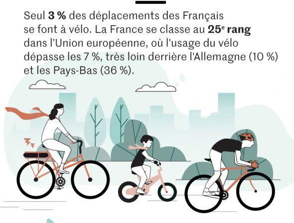 Transport : quelle place pour les transports à vélo ?