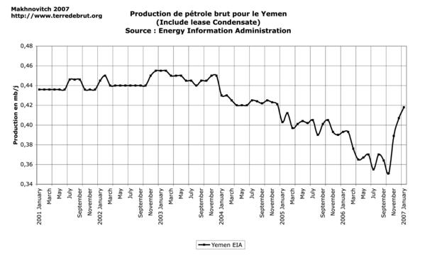 graphiques de l'article sur l'analyse de la catégorie reste du monde, avril 2007