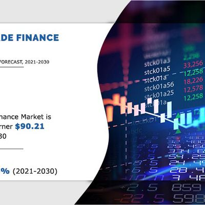 Trade Finance Market to See Huge Growth by 2030
