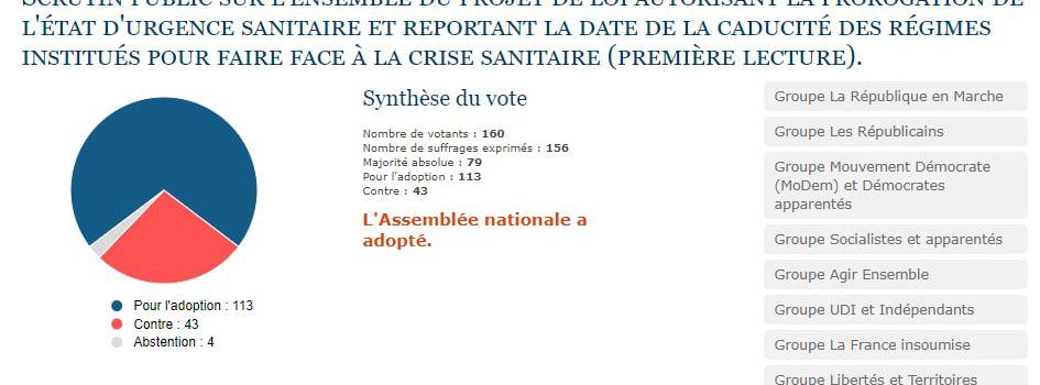 #France : 🔴 Liste des députés ayant voté pour le prolongement de l'Etat d'urgence sanitaire jusqu'au 1er juin = 160 députés présent sur 577 .
