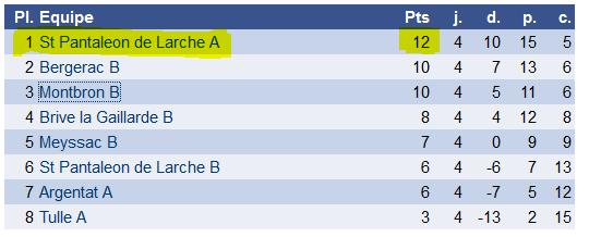 L'équipe 1 de Saint Pantaleon seule en tête du championnat à l'issue de la 4ème journée