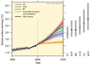 """""""Nature"""" reconnait que les modèles climatiques ne sont pas corrects"""