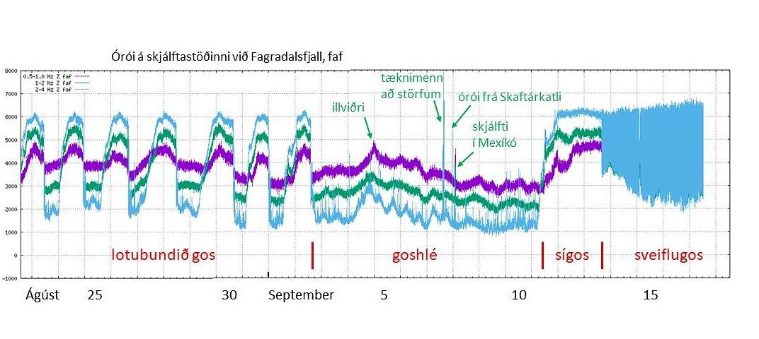 Fagradalsfjall éruption - graphique de trémor au 17.09.2021 - commentaires Páll Einarsson ci-dessus.