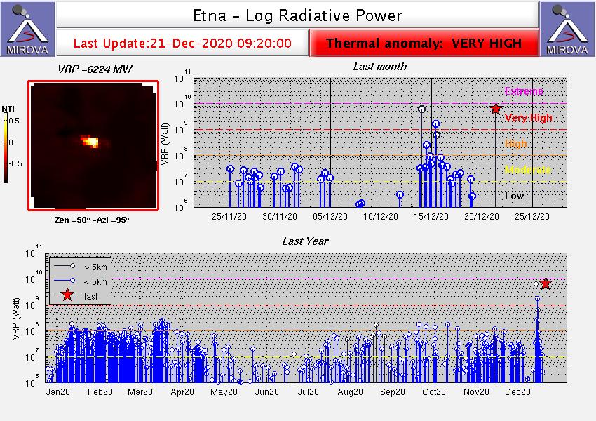 Etna  - Anomalie thermique du 21.12.2020 / 09h20 - Doc. Mirova Modis
