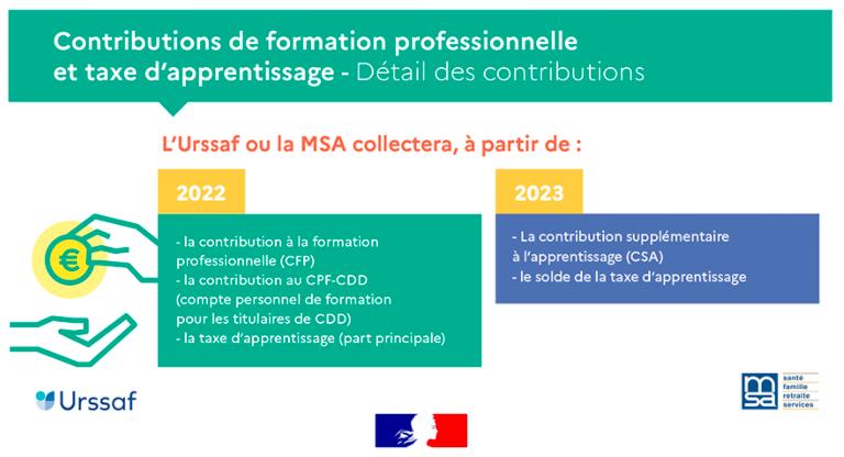 Collecte des contributions de formation professionnelle et de la taxe d'apprentissage : les évolutions 2021-2024