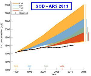 SOD AR5 2013 - GIEC graphic