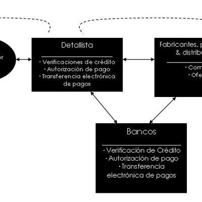 4.3 LOS NEGOCIOS EN LINEA Y LA EMPRESA DIGITAL