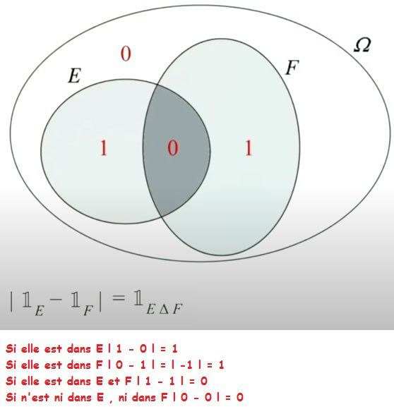 POST BAC - Fonction indicatrice - Définition et Propriétés