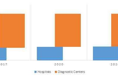 Key End-use Industries to Surge Sales of Respiratory Panel Assays During the Forecast Period