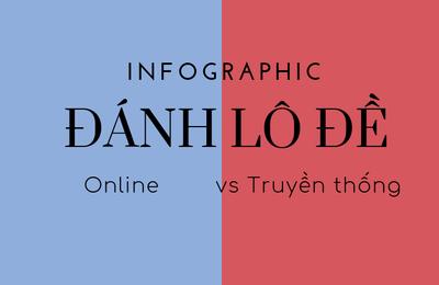 So sánh đánh lô đề online và đánh lô đề theo cách truyền thống