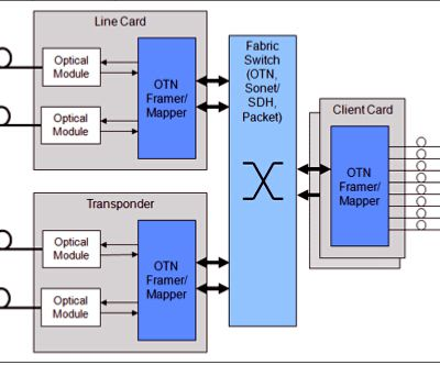 40G/100G Implementation Technology Overview