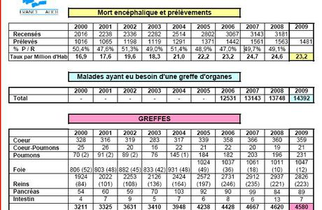 Don d'organes : statistiques depuis 2000