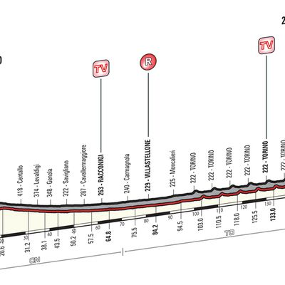 Analyse: Cuneo-Turin (150 km)