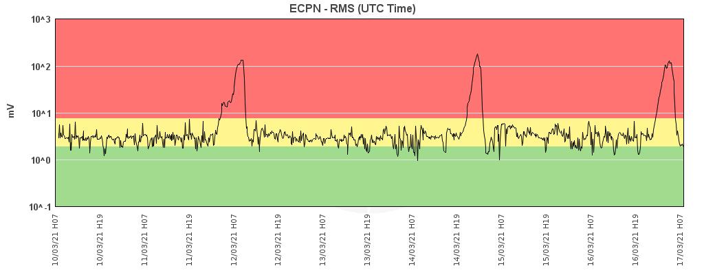 Etna - trémor on 03.17.2021 - Doc. INGV OE