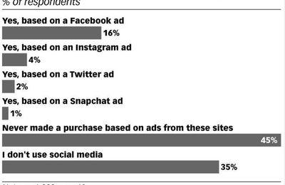 Les signaux du retail n°33 : la pub sur les réseaux sociaux fait-elle vendre ?