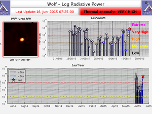 Volcan Wolf - high thermal anomaly reported by Mirova on 16 and 19.06.2015