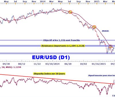 L'euro/Baht reprend quelques couleurs.
