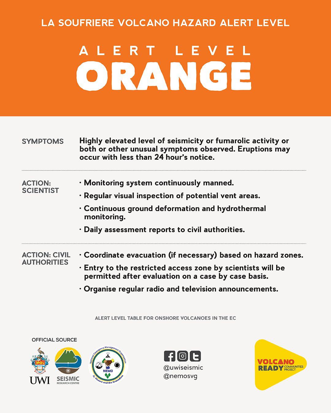 Soufrière de St. Vincent - orange alert on 06.05.2021 - Doc. UWI-SRC