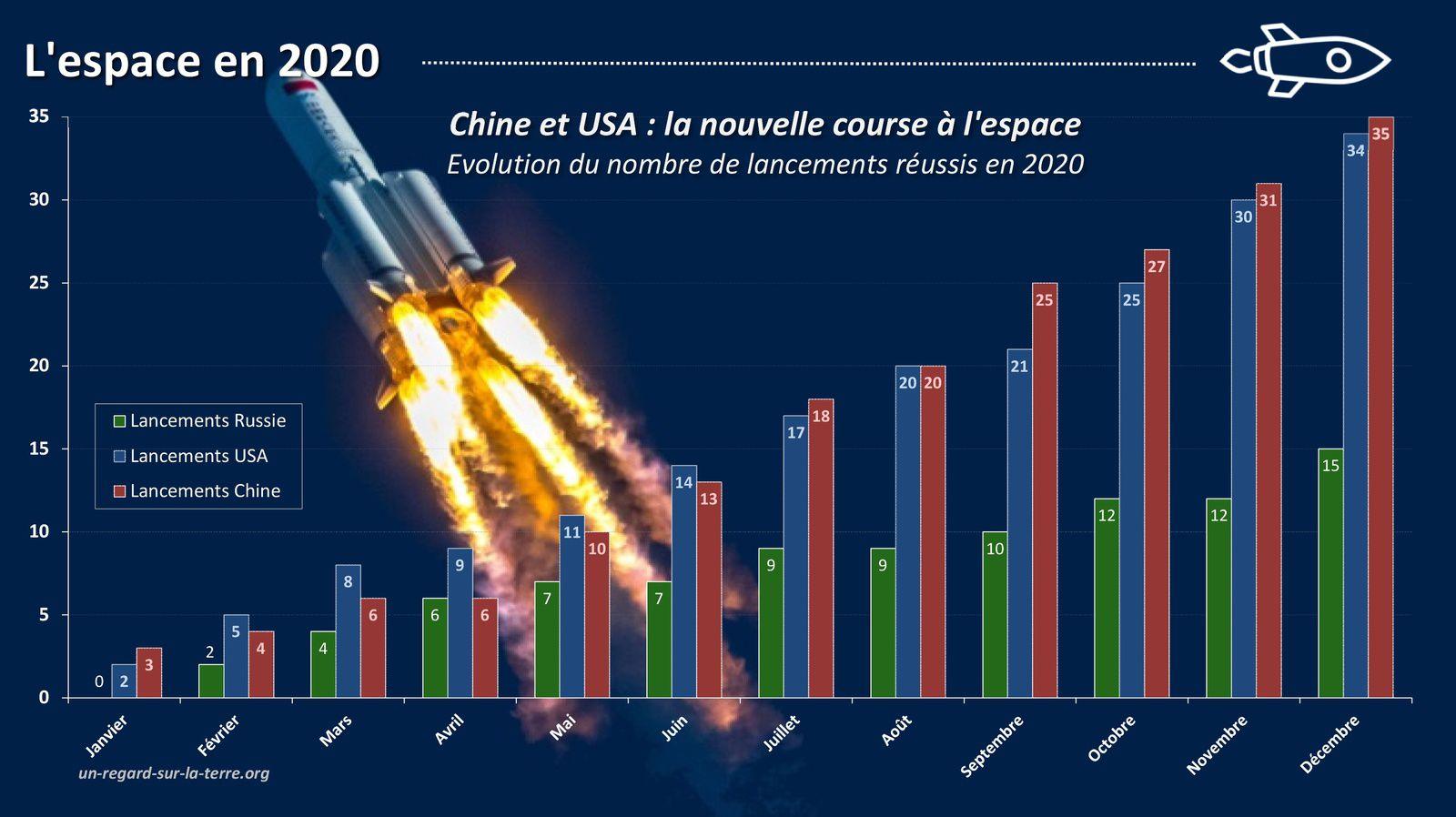 Année spatiale 2020 - Lancements orbitaux - Pays lanceurs - Spacefairing nations  - puissances spatiales - géostratégie spatiale - space activities worldwide - bilan des lancements - 2020 in space by the numbers - Chine - USA - Russie - Europe - Inde - Japon - Israël - Iran - Nouvelle-Zélande - Course à la Lune - Conquête spatiale - Compétition - Space race