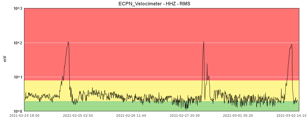 Etna - fluctuations in the tremor at 02.03.2021 / 2.10 p.m. the plot relating to the 8th paroxysmal episode on the right - Doc. INGV OE