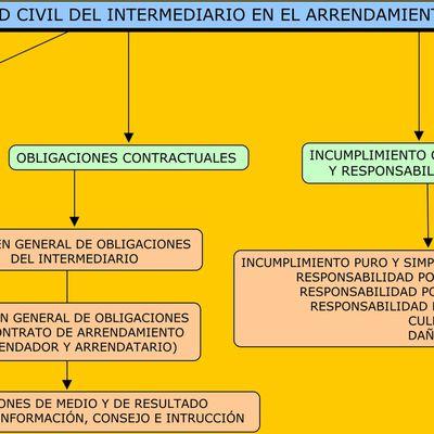 RESPONSABILIDAD CIVIL DEL INTERMEDIARIO EN EL ARRENDAMIENTO DE INMUEBLES / No. 2°