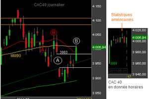 CAC 40 : invalidation du gap baissier