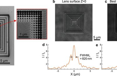 CMOS-compatible all-dielectric metalens for improving pixel photodetector arrays