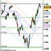 Analyse CAC 40 pour le 22/07