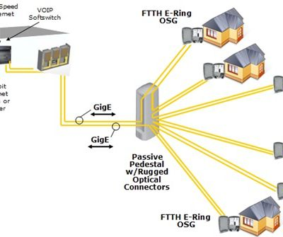 FTTH: Bringing You the Life-enhancing Benefits