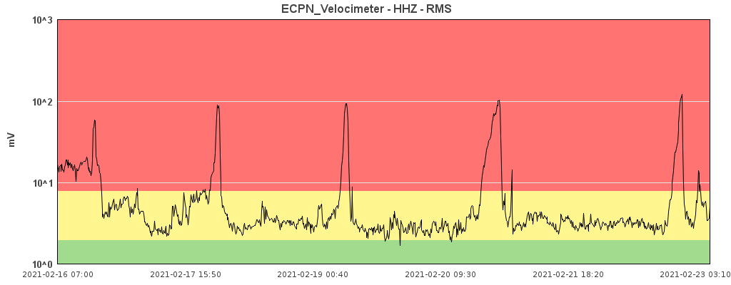 Etna - fluctuations of the tremor at 02.23.2021 / 03.10 a.m. and the 5 paroxysm - Doc. INGV OE