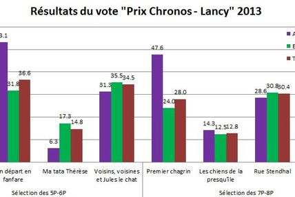 Prix Chronos 2013... le verdict !!!