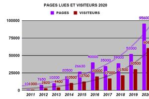 60600 ! c'est le nombre de visiteurs du blog en 2020