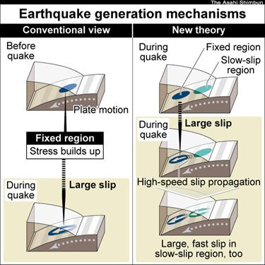 New: Even slow-slip plates can cause major quakes
