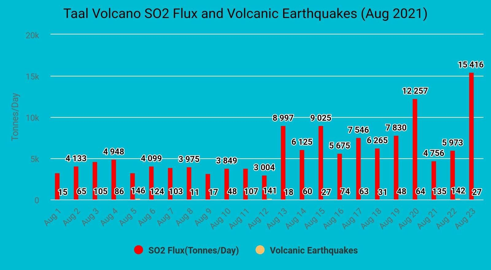 Taal - sulfur dioxide flux and nbr. of volcanic earthquakes from August 1 to 23, 2021 - Doc. Phivolcs