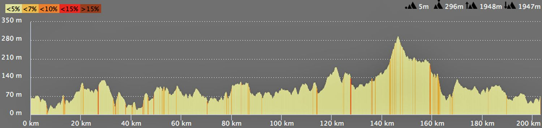 Circuit 200 km