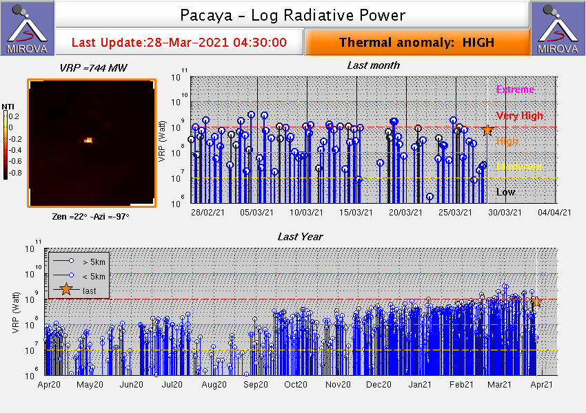 Pacaya - thermal anomalies at 03/28/2021 / 04:30 am - Doc. Mirova_MODIS_logVRP